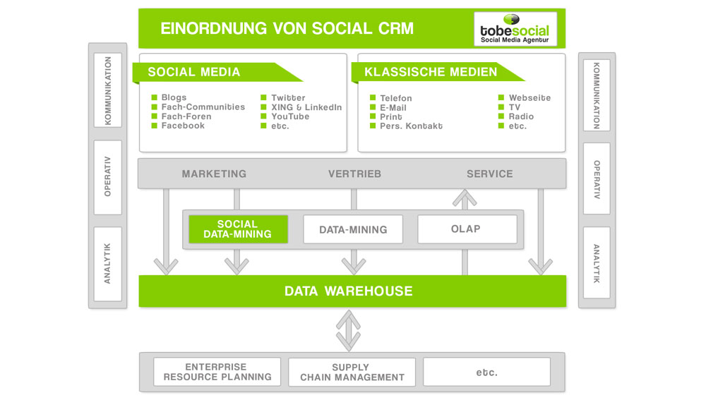 Agentur Social CRM grafik beispiele Social recruiting social media management social media service social data mining