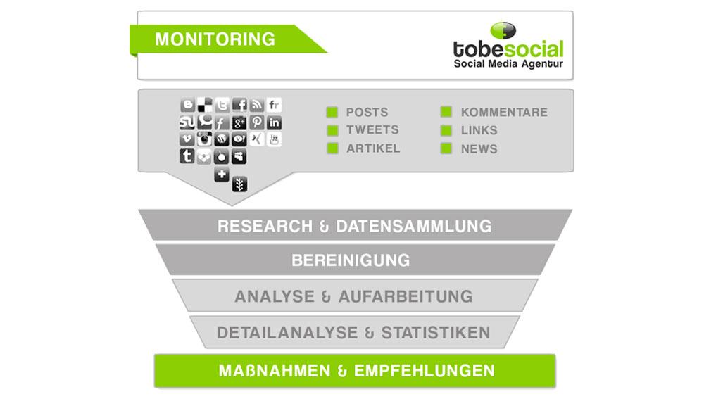 Social media monitoring prozess grafik agentur analyse krisenmanagement reputationsmanagement deutschland